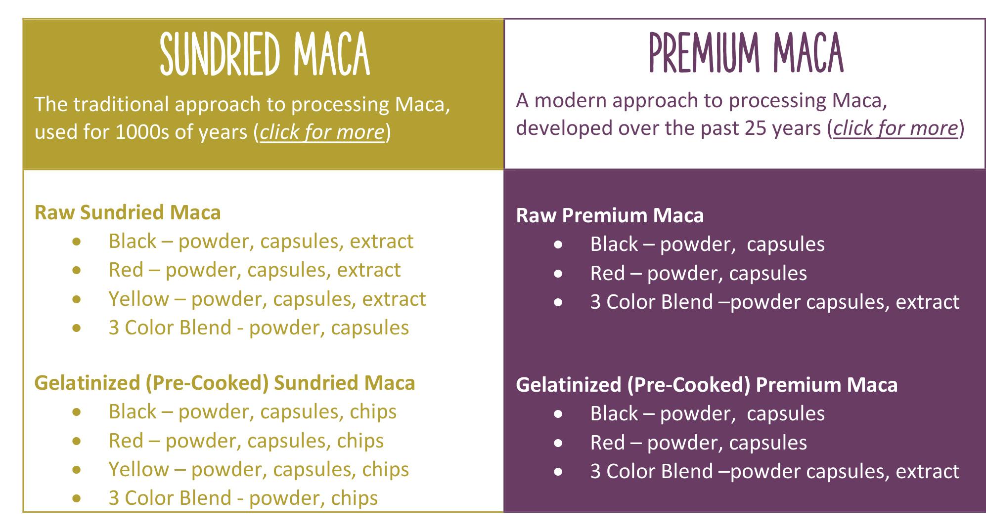 Best Maca Powder Brand - Which Maca Root Is Best